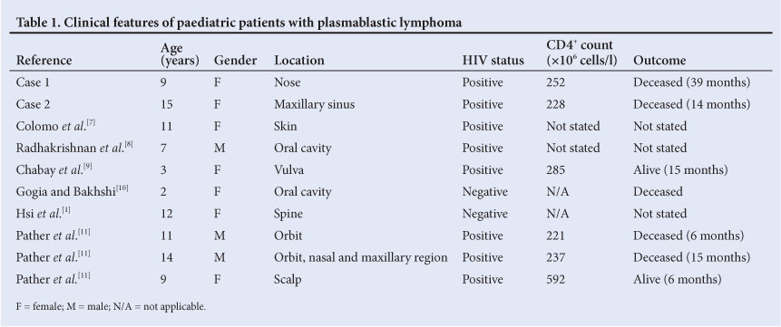 Plasmablastic lymphoma prognosis hiv negative dating