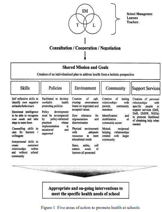 counselling skills egan The goals of using the model are to help people 'to manage their problems in living more effectively and develop unused opportunities more fully', and to 'help people become better at helping themselves in their everyday lives' (egan g, 'the skilled helper', 1998, p7-8) thus there is an emphasis on empowerment.