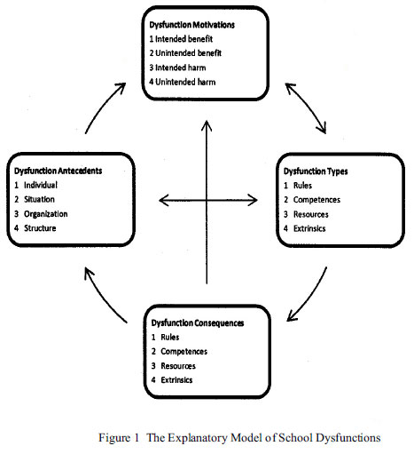 Proposal Example Essay Notable In This Figure Are The Relations From Consequences To Antecedents  And From Consequences To Motivations They Indicate That Dysfunctions May  Have A  Sample Essay High School also Essay Sample For High School The Development And Application Of The Explanatory Model Of School  International Business Essays