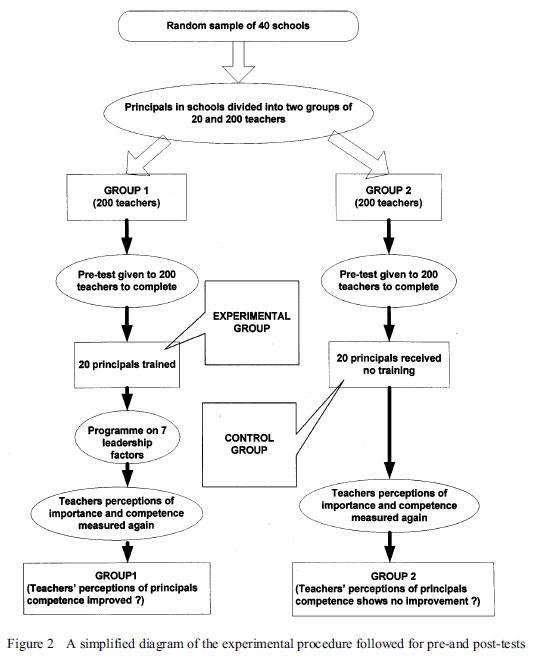 Teacher perceptions of the factors which influence teacher