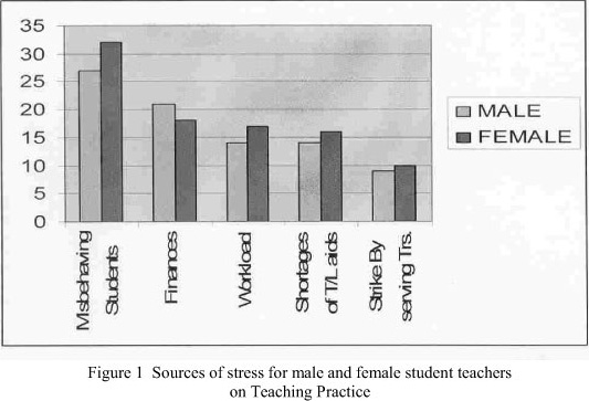 coping mechanisms of working students We all find ways of coping with stress coping mechanisms may or may not be effective or harmless articles on common coping responses for stress.
