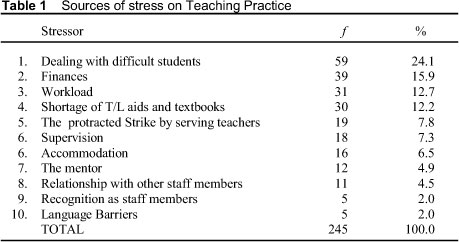 causes of stress among students-essay