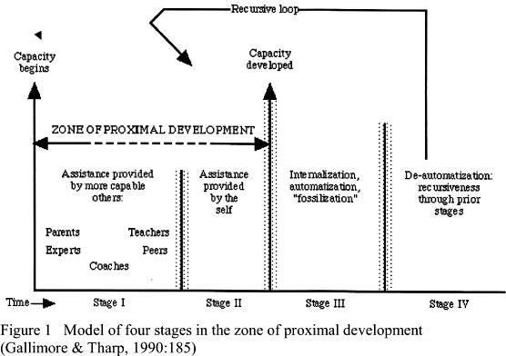 The Zone Of Proximal Development In The Learning Of Mathematics