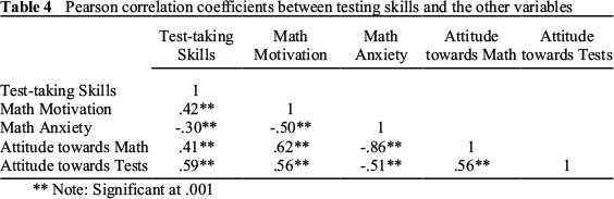 A STUDY TO ASSESS THE RELATIONSHIPS AMONG STUDENT