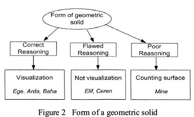 A case study on the investigation of reasoning skills in geometry