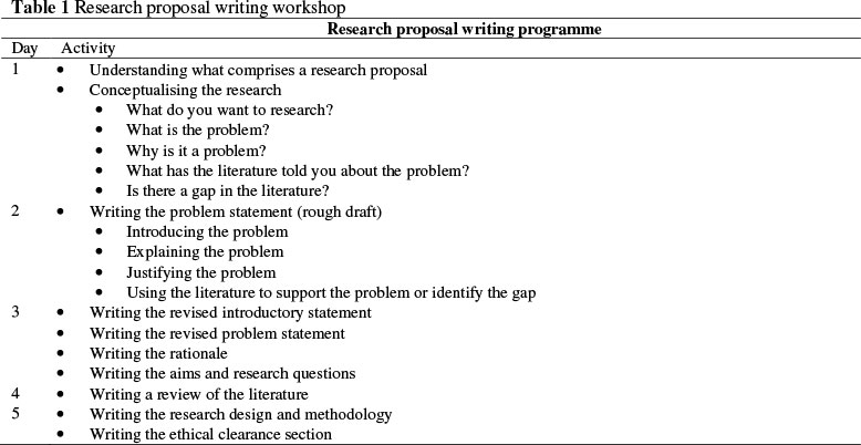 Writing A Proposal For Dissertation