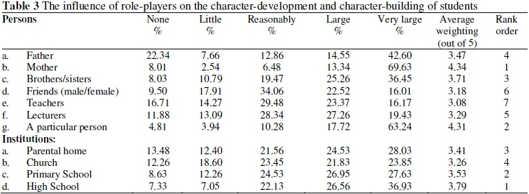 character education dissertation The perceptions of teachers and the impact of critical principles of character education on student performance.