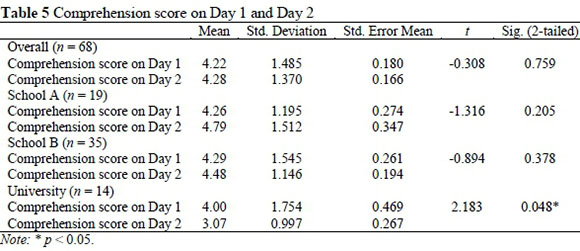 Are e books effective tools for learning reading speed and table 5 shows the results of the paired samples t tests and table 6 shows results of the manova fandeluxe Image collections