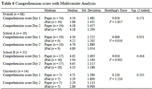 Are e books effective tools for learning reading speed and table 5 shows that comprehension score for the full sample and two of three experimental groups were not significantly different from day 1 to day 2 fandeluxe Choice Image