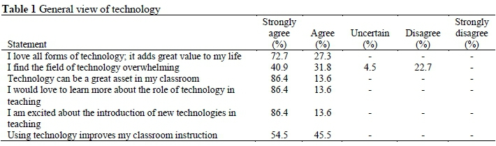 Perceptions And Needs Of South African Mathematics Teachers