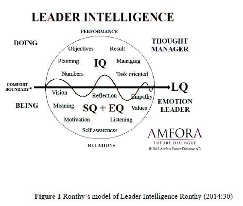 Leadership intelligence: Unlocking the potential for school