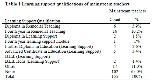 Constraints to quality education and support for all: A Western Cape