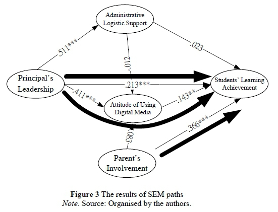 principal leadership thesis Directly on principals in their efforts to create an environment in which student achievement steadily increases andrew and soder (1998), after studying the relationship between principal leadership and student academic achievement, found that principals do have an effect on academic performance of students, especially low-achieving students.