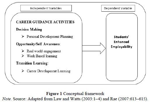 Structural determinants of students' employability: Influence of