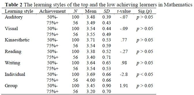 factors affecting career preferences among senior high school students
