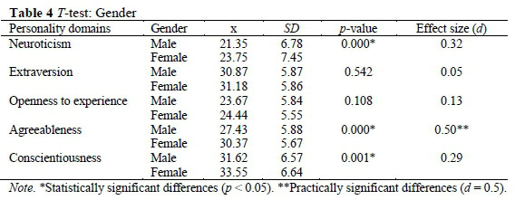 Towards an optimal person-environment fit: A baseline study