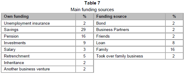 Exploring the management abilities of spaza shop owners in the table 7 shows where respondents obtain funding to start their spaza shops fandeluxe Gallery