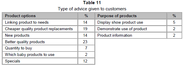 Exploring the management abilities of spaza shop owners in the seventy seven per cent of respondents give advice to their customers as indicated in fandeluxe Gallery