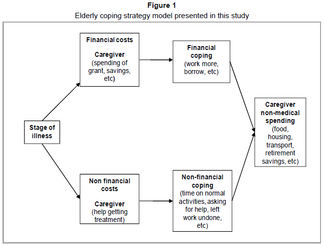 thesis on poverty in africa