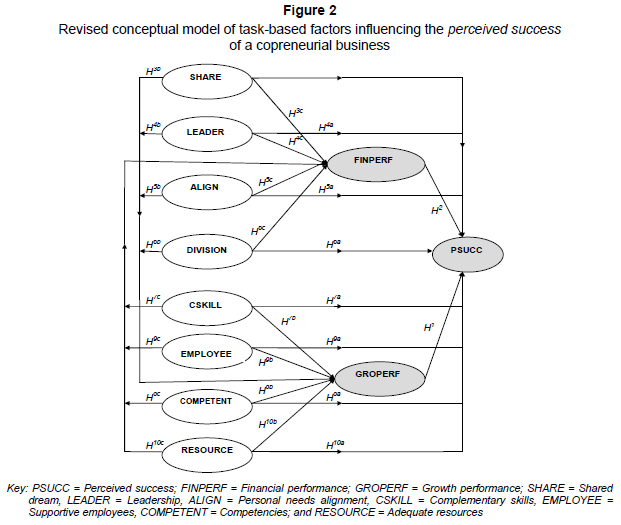 gender based difference in managerial styles Gender differences in communication styles which helped place them in leadership and management positions the women's discrimination based on sex in the workplace and to establish equal pay and roles across gender.