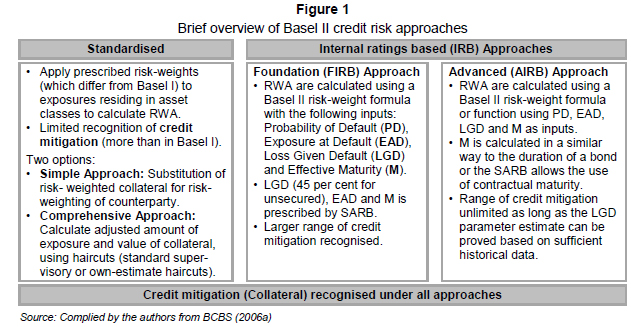 impacts of basel ii requirements on The impact of basel ii author: | published: 1 the main aim underlying the imposition of such requirements is, in accordance with basel ii.