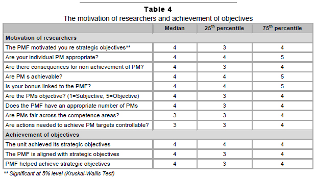 Literature review on employee motivation and organisational