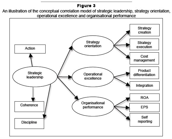 strategic formulation example business essay example Swot matrix and organizational strategic plan paper example  in developing the plan for future strategic  operations and what they try to achieve as a business.