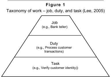 Knowledge work difficulty factors an empirical study based on as these levels are pro portionate with most job analysis methods this taxonomy seems to ccuart Choice Image