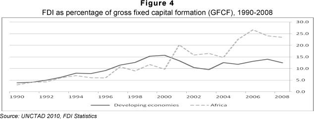 effects of fdi on economic growth of nigeria Foreign direct investment and employment nexus: a case of nigeria (1981-  2012)  the impact of fdi as an external factor on employment  example is  the perceived role of fdi in efforts to stimulate economic growth in many of the.