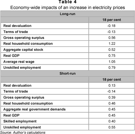 Macroeconomic impact of Eskom's six-year capital investment