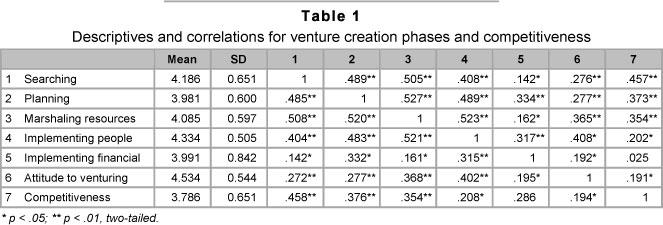 pearson correlation interpretation