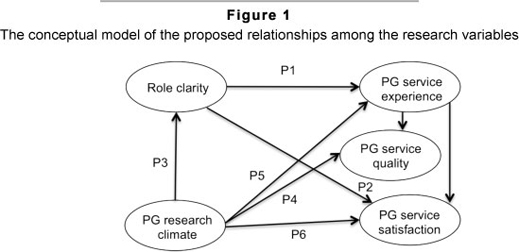 a conceptual model of service quality Proposes model, research propositions, and preliminary measures for research on quality in service businesses.