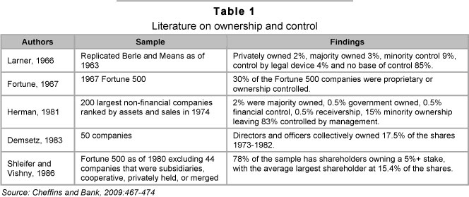 berle and means thesis Corporate ownership structure and firm bank of greece abstract the berle-means thesis (1932) berle and means.