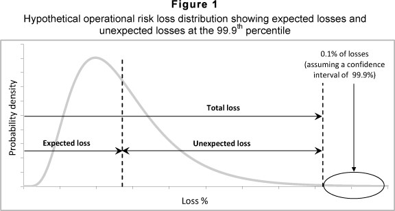 A review of operational risk in banks and its role in the financial