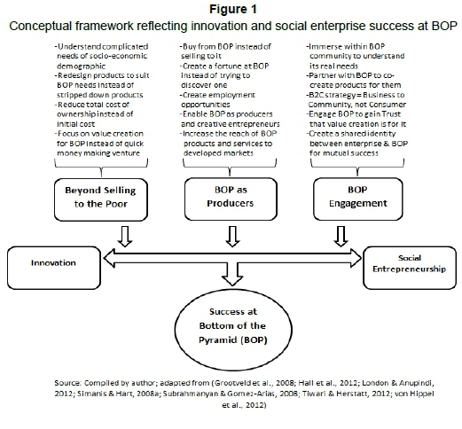 Social Entrepreneurship Research Papers