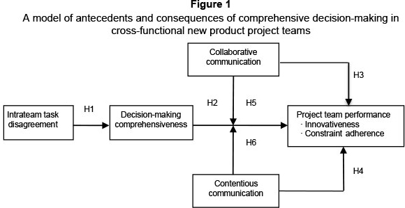 In Terms Of Measuring Team Performance Drawing Upon The Viewpoints Lovelace Shapiro And Weingart 2001 Inno Vativeness Constraint Adherence Were