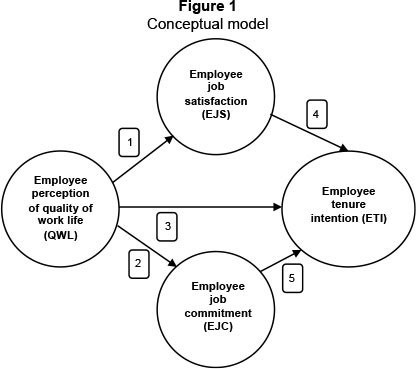 Factors determining job satisfaction of employees