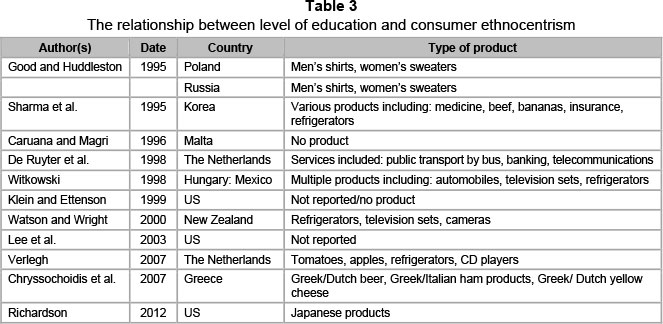 consumer ethnocentrism the relationship with domestic products