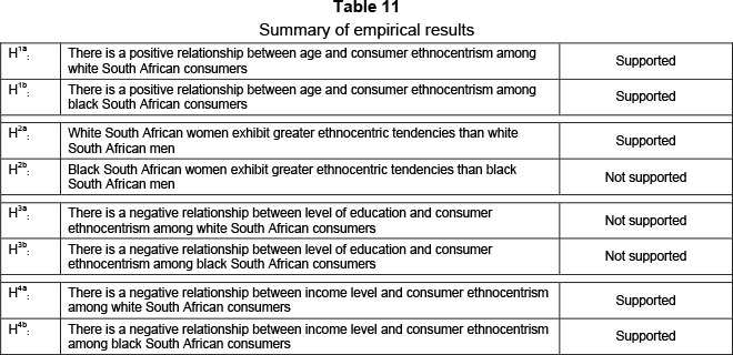 Demographics And Consumer Ethnocentrism In A Developing Country