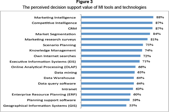a marketing analysis of farmlogs and the relation between agriculture and technology Market research analysts study market conditions to examine potential sales of a product or service  focus groups, market analysis surveys, public opinion polls .