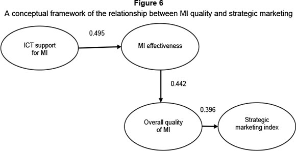 The relationship between marketing intelligence and strategic marketing the study found that the mi effectiveness construct has a strong relationship with the overall perception of quality of mi ict support in turn fandeluxe Choice Image