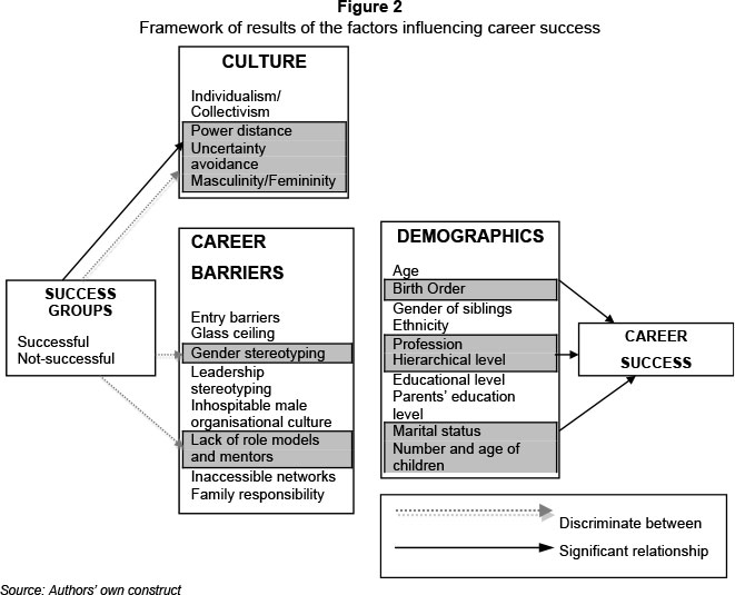 An analysis of business success by cultural factors