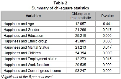 stability and variability in the relationship between subjective well being income