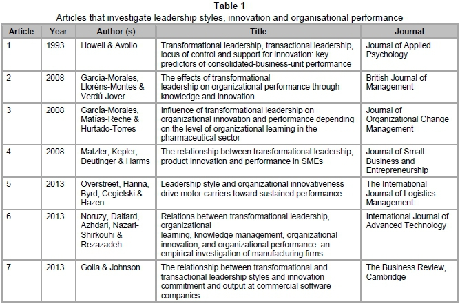 "essays on leadership styles ""the most effective executives use a collection of distinct leadership styles, each in right measure, at just the right time such flexibility is tough to put into."
