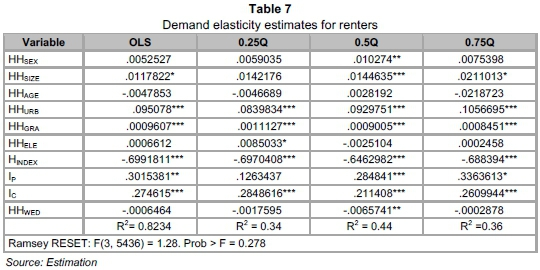 The Income And Price Elasticity Of Demand For Housing In Ghana