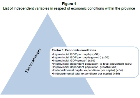 Independent Variables for Economics Paper?