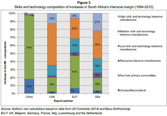 Can South Africa sustain and diversify its exports?