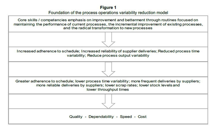 The quest for process operations variability reduction in