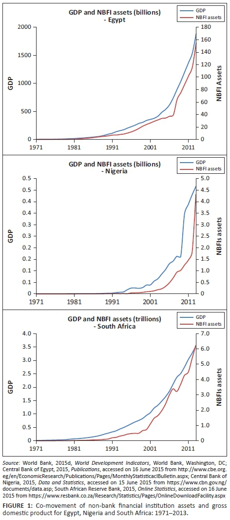 Non Bank Financial Institutions And Economic Growth Evidence From