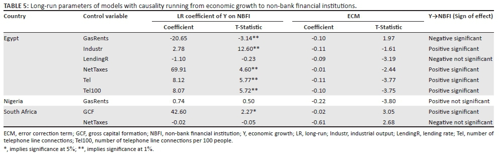 Non-bank financial institutions and economic growth: Evidence from